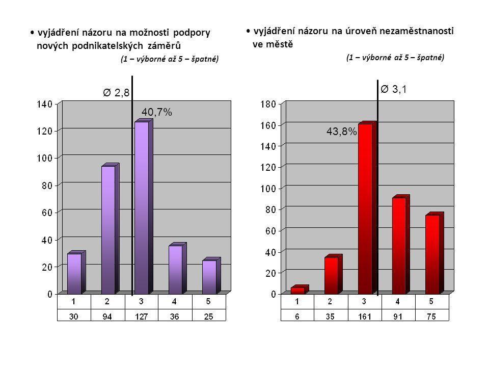 vyjádření názoru na možnosti podpory nových podnikatelských záměrů (1 – výborné až 5 – špatné) Ø 2,8 40,7% vyjádření názoru na úroveň nezaměstnanosti ve městě (1 – výborné až 5 – špatné) Ø 3,1 43,8%