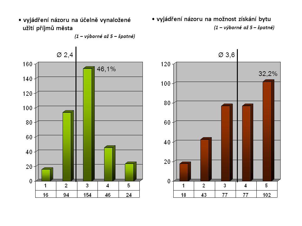 vyjádření názoru na účelně vynaložené užití příjmů města (1 – výborné až 5 – špatné) Ø 2,4 46,1% vyjádření názoru na možnost získání bytu (1 – výborné až 5 – špatné) Ø 3,6 32,2%