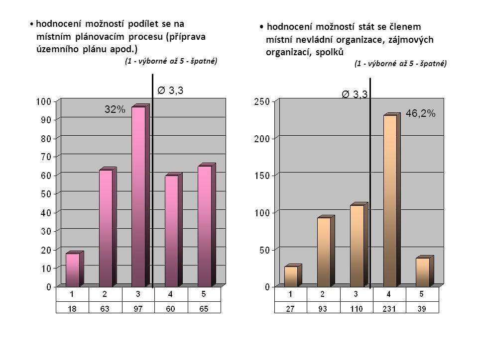 hodnocení možností podílet se na místním plánovacím procesu (příprava územního plánu apod.) (1 - výborné až 5 - špatné) hodnocení možností stát se členem místní nevládní organizace, zájmových organizací, spolků (1 - výborné až 5 - špatné) Ø 3,3 32% Ø 3,3 46,2%