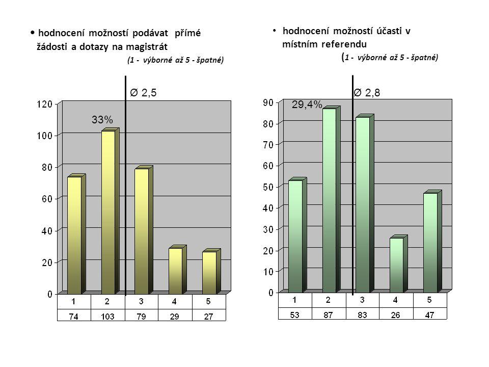hodnocení možností podávat přímé žádosti a dotazy na magistrát (1 - výborné až 5 - špatné) hodnocení možností účasti v místním referendu ( 1 - výborné až 5 - špatné) Ø 2,5 33% Ø 2,8 29,4%
