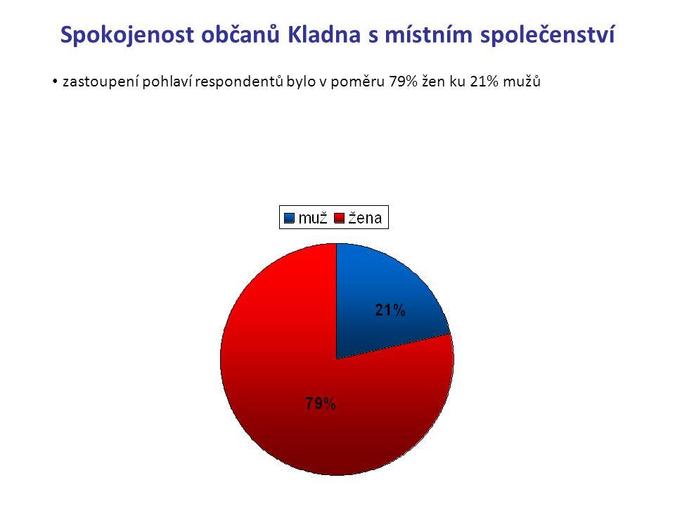 Spokojenost občanů Kladna s místním společenství zastoupení pohlaví respondentů bylo v poměru 79% žen ku 21% mužů