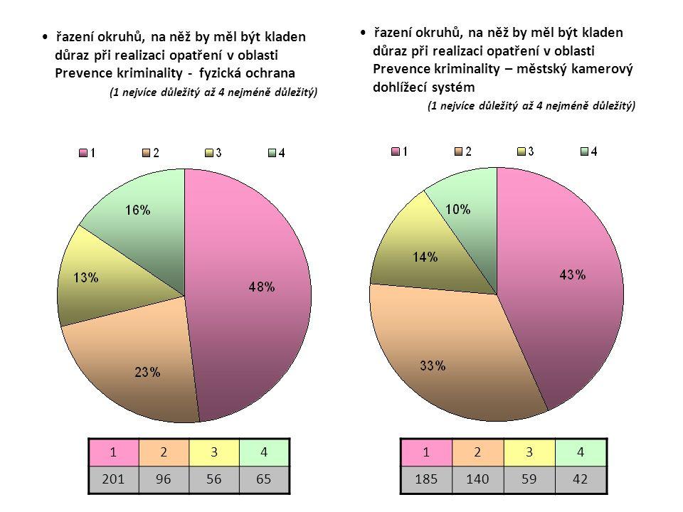 řazení okruhů, na něž by měl být kladen důraz při realizaci opatření v oblasti Prevence kriminality - fyzická ochrana (1 nejvíce důležitý až 4 nejméně důležitý) 1234 201965665 1234 1851405942 řazení okruhů, na něž by měl být kladen důraz při realizaci opatření v oblasti Prevence kriminality – městský kamerový dohlížecí systém (1 nejvíce důležitý až 4 nejméně důležitý)