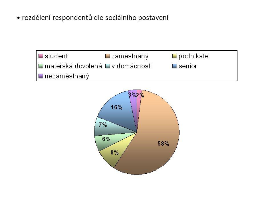 rozdělení respondentů dle sociálního postavení
