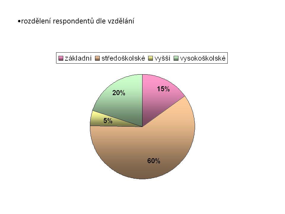 rozdělení respondentů dle vzdělání