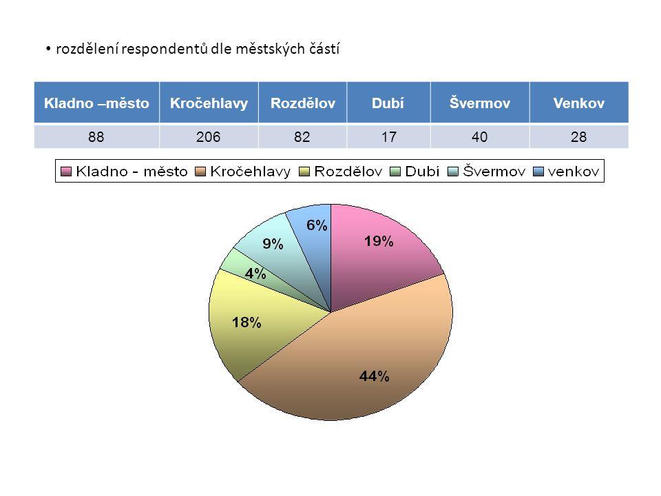 Kladno –městoKročehlavyRozdělovDubíŠvermovVenkov 8820682174028 rozdělení respondentů dle městských částí