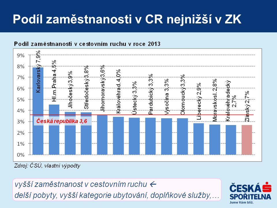 Podíl zaměstnanosti v CR nejnižší v ZK vyšší zaměstnanost v cestovním ruchu  delší pobyty, vyšší kategorie ubytování, doplňkové služby,…