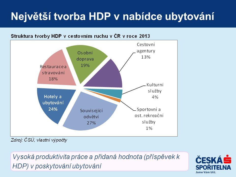 Největší tvorba HDP v nabídce ubytování Vysoká produktivita práce a přidaná hodnota (příspěvek k HDP) v poskytování ubytování