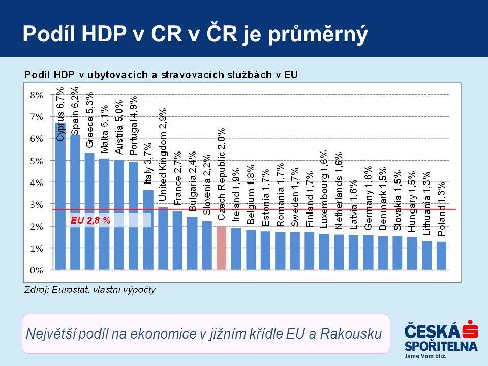 Podíl HDP v CR v ČR je průměrný Největší podíl na ekonomice v jižním křídle EU a Rakousku
