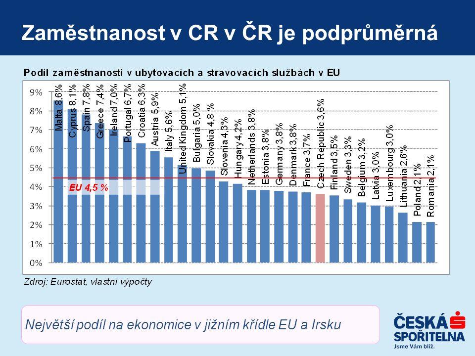 Zaměstnanost v CR v ČR je podprůměrná Největší podíl na ekonomice v jižním křídle EU a Irsku