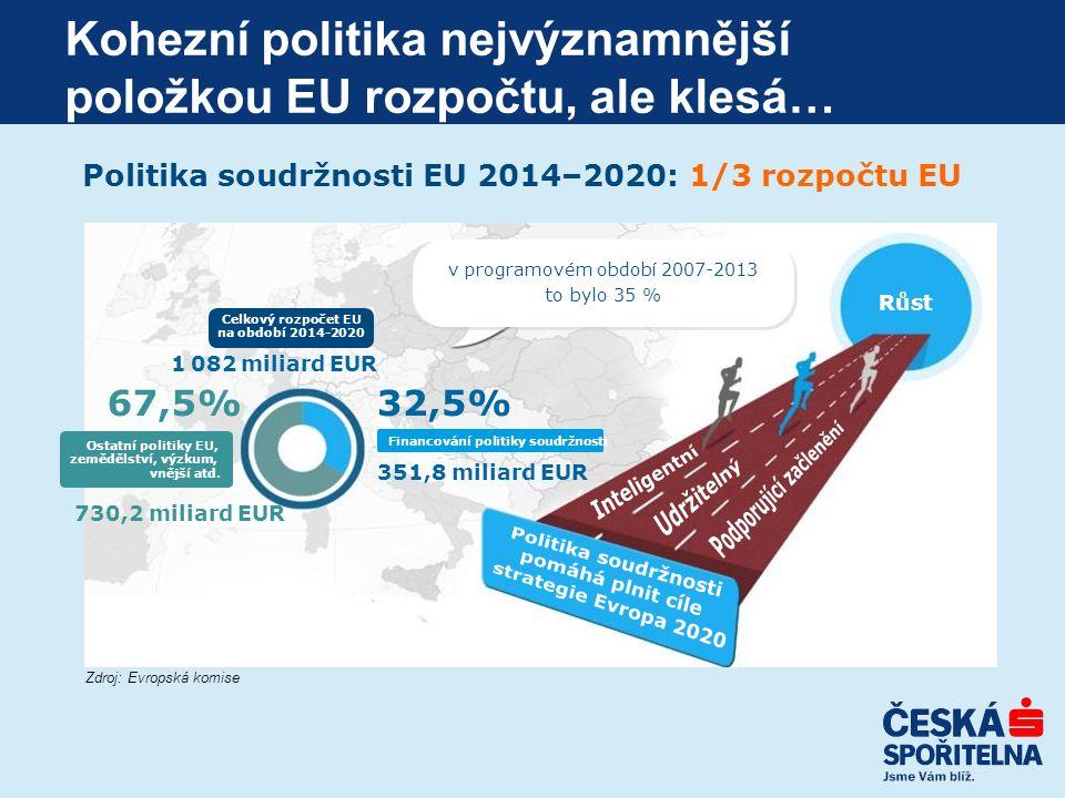 Politika soudržnosti EU 2014–2020: 1/3 rozpočtu EU v programovém období 2007-2013 to bylo 35 % 1 082 miliard EUR Celkový rozpočet EU na období 2014-2020 Ostatní politiky EU, zemědělství, výzkum, vnější atd.