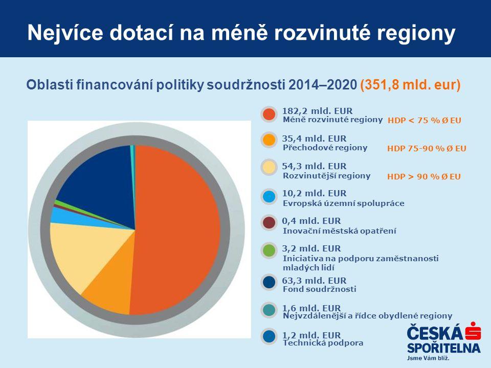 Oblasti financování politiky soudržnosti 2014–2020 (351,8 mld.