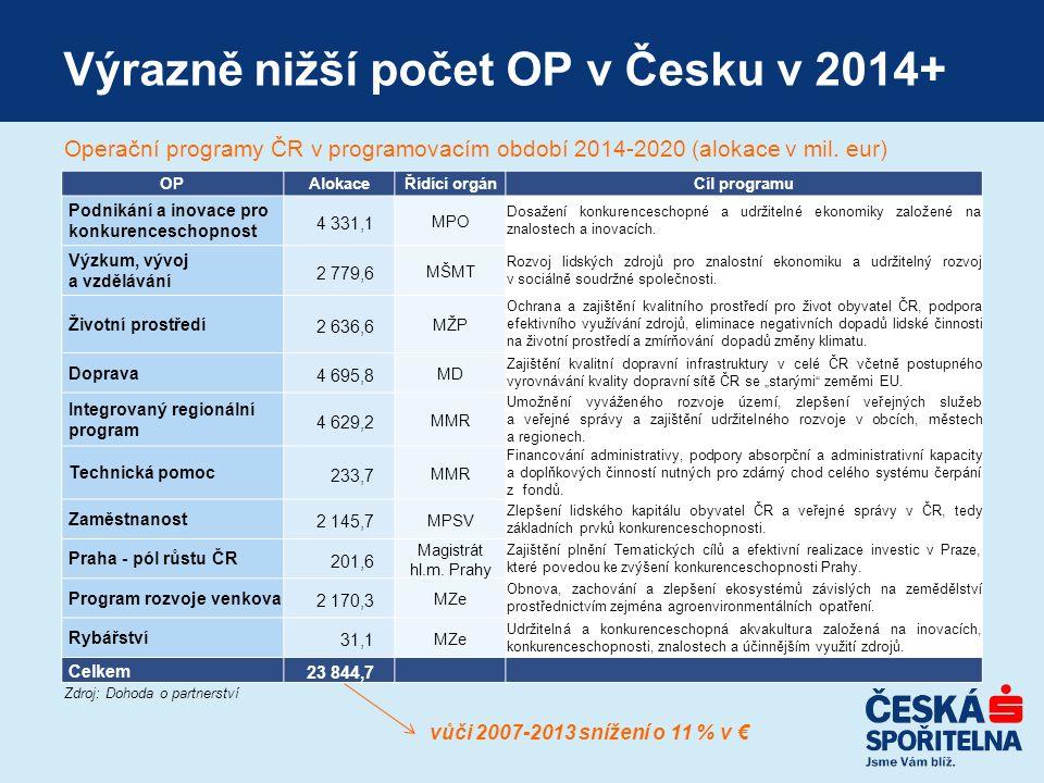 Výrazně nižší počet OP v Česku v 2014+ OPAlokaceŘídící orgánCíl programu Podnikání a inovace pro konkurenceschopnost 4 331,1 MPO Dosažení konkurenceschopné a udržitelné ekonomiky založené na znalostech a inovacích.