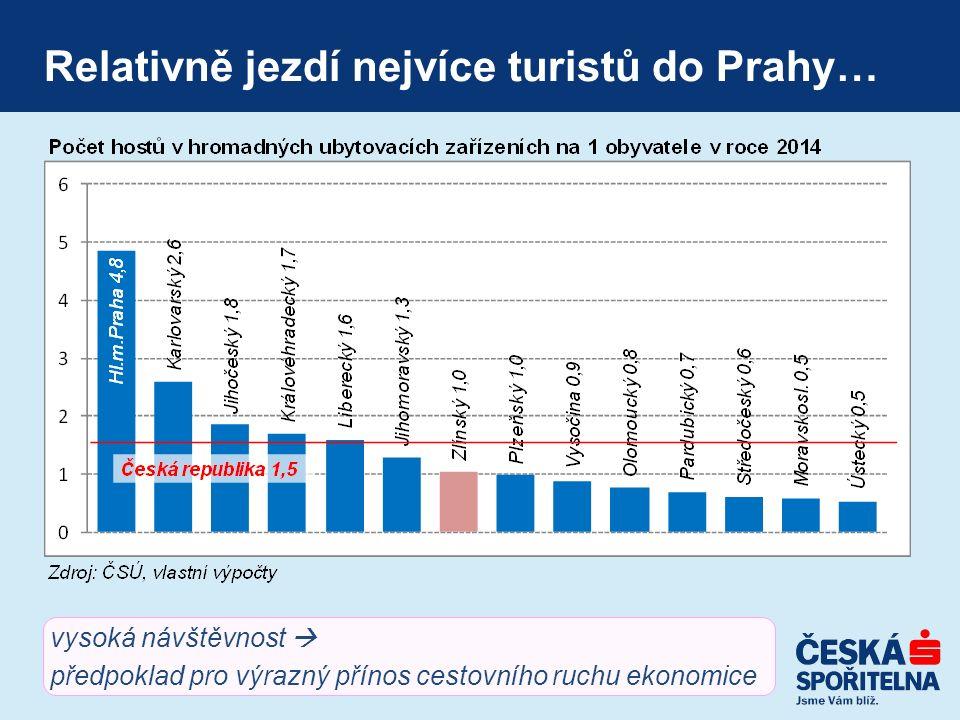 Relativně jezdí nejvíce turistů do Prahy… vysoká návštěvnost  předpoklad pro výrazný přínos cestovního ruchu ekonomice