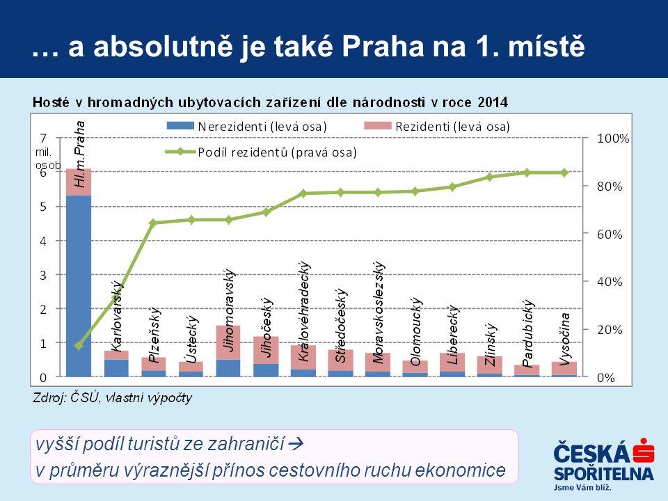 … a absolutně je také Praha na 1. místě vyšší podíl turistů ze zahraničí  v průměru výraznější přínos cestovního ruchu ekonomice