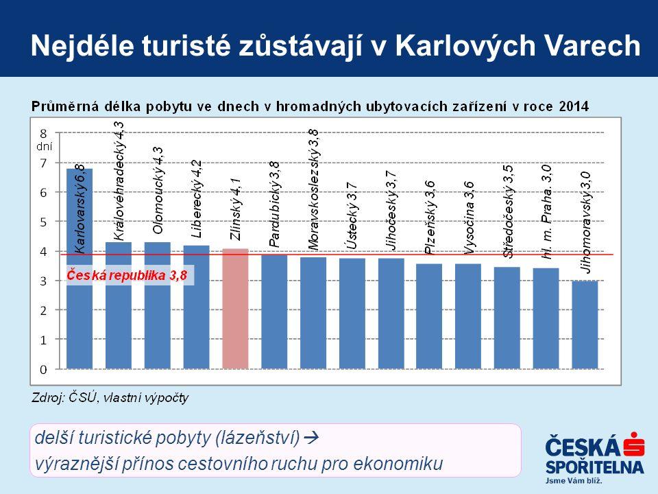 Nižší kategorie ubytování v ZK oproti ČR vyšší kategorie ubytování  vyšší přidaná hodnota  silnější přínos cestovního ruchu pro ekonomiku