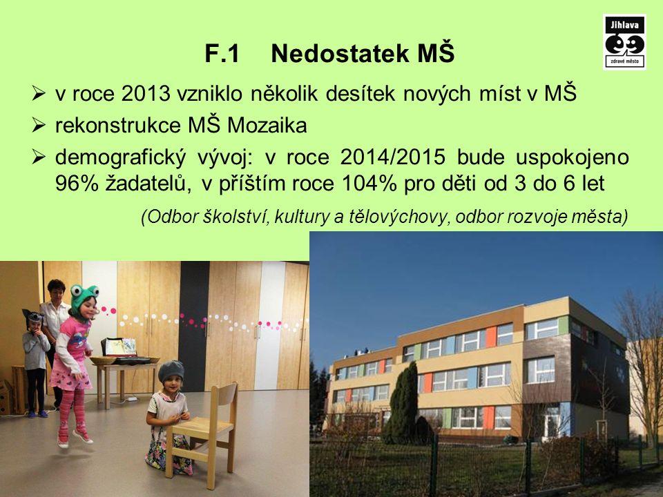 F.1Nedostatek MŠ  v roce 2013 vzniklo několik desítek nových míst v MŠ  rekonstrukce MŠ Mozaika  demografický vývoj: v roce 2014/2015 bude uspokoje