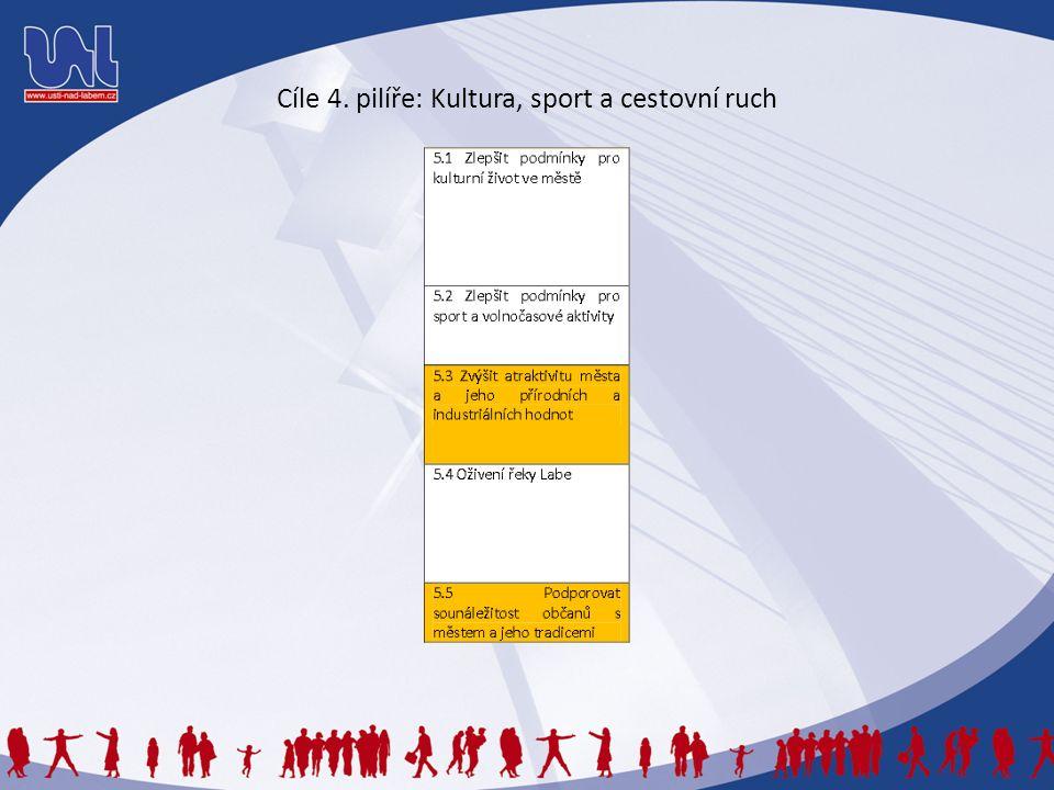Cíle 4. pilíře: Kultura, sport a cestovní ruch