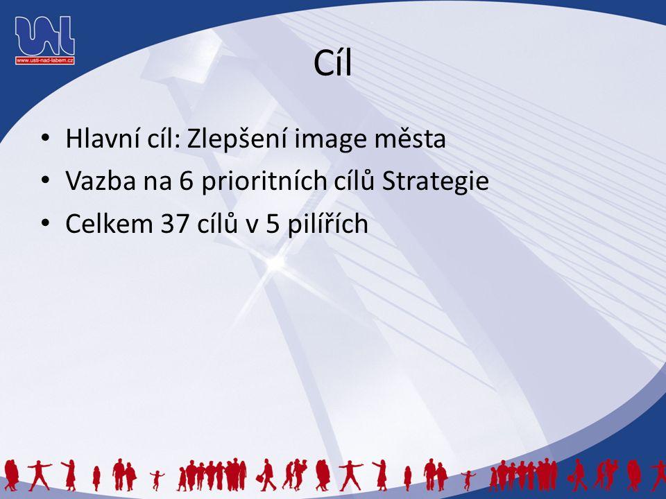 Cíl Hlavní cíl: Zlepšení image města Vazba na 6 prioritních cílů Strategie Celkem 37 cílů v 5 pilířích