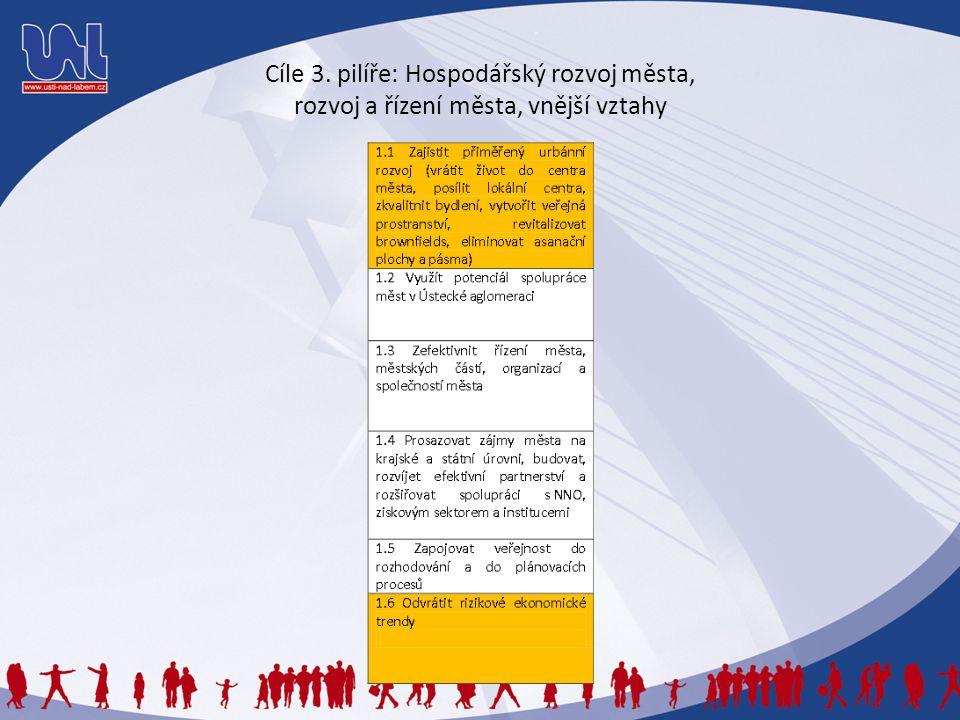 Cíle 3. pilíře: Hospodářský rozvoj města, rozvoj a řízení města, vnější vztahy