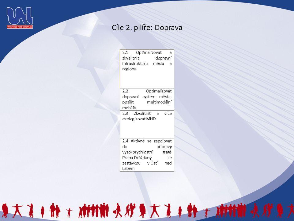 Cíle 2. pilíře: Doprava