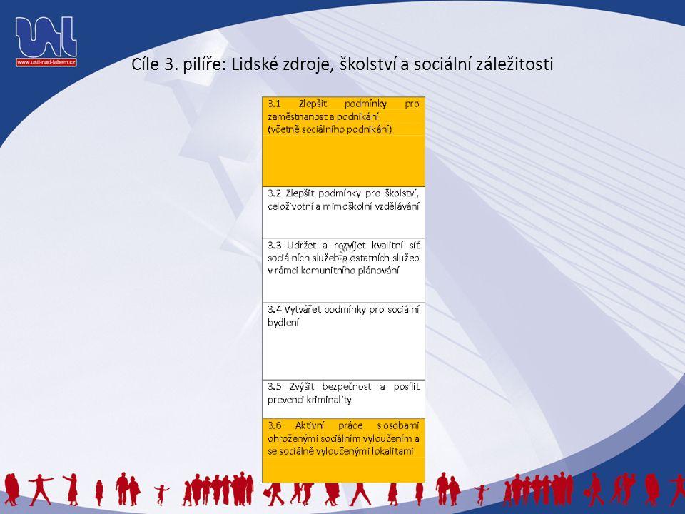 Cíle 3. pilíře: Lidské zdroje, školství a sociální záležitosti