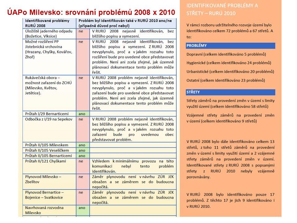 23 ÚAPo Milevsko: srovnání problémů 2008 x 2010