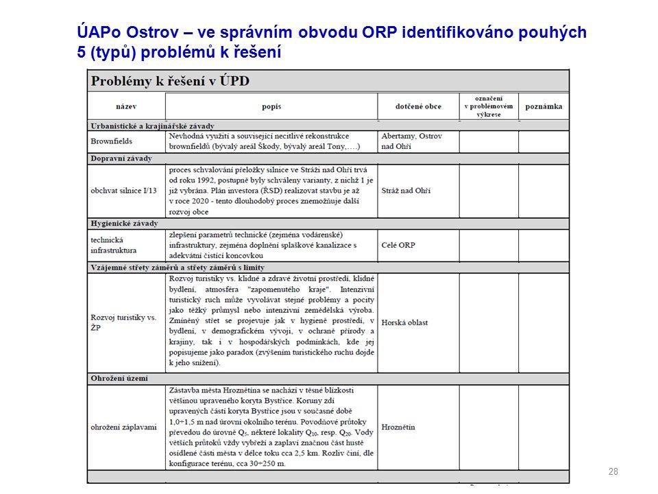 28 ÚAPo Ostrov – ve správním obvodu ORP identifikováno pouhých 5 (typů) problémů k řešení