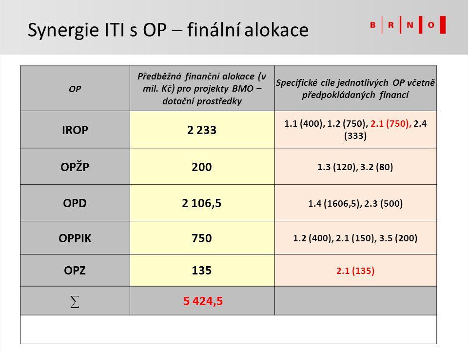 OP Předběžná finanční alokace (v mil.