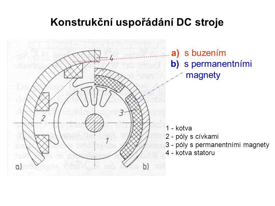 Konstrukční uspořádání DC stroje a) s buzením b) s permanentními magnety 1 - kotva 2 - póly s cívkami 3 - póly s permanentními magnety 4 - kotva statoru