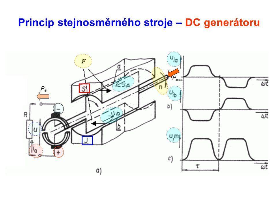 Princip stejnosměrného stroje – DC generátoru P mec P el