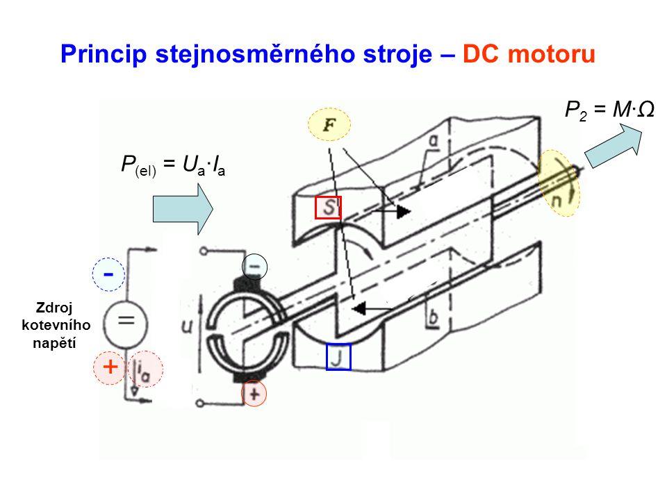 Princip stejnosměrného stroje – DC motoru + - P (el) = U a ·I a P 2 = M·Ω Zdroj kotevního napětí