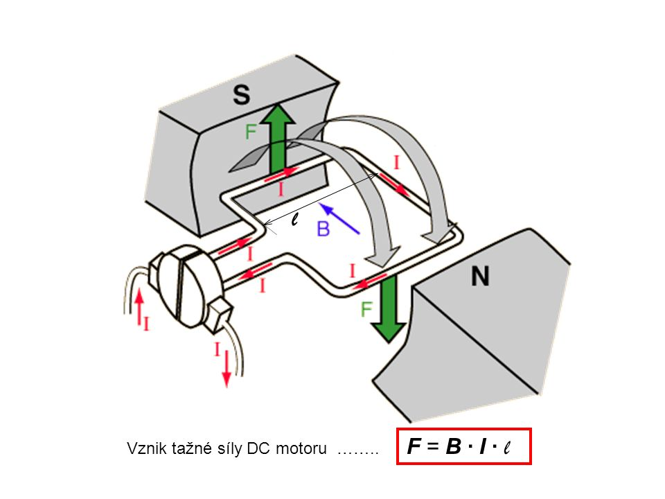 Vznik tažné síly DC motoru …….. F = B · I · l l