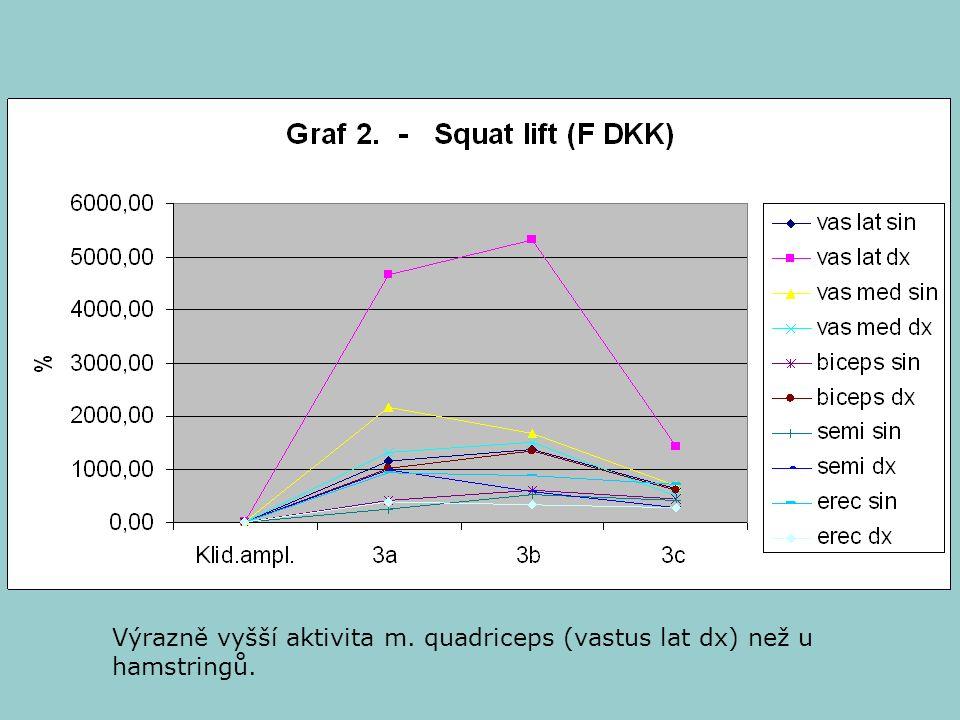 Výrazně vyšší aktivita m. quadriceps (vastus lat dx) než u hamstringů.