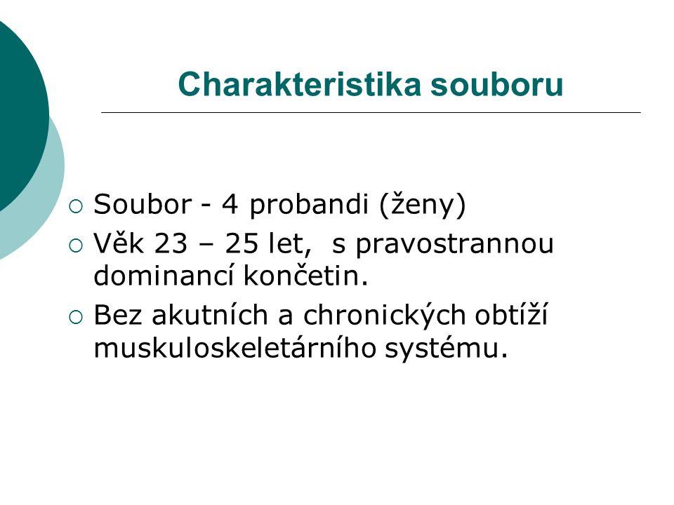 Charakteristika souboru  Soubor - 4 probandi (ženy)  Věk 23 – 25 let, s pravostrannou dominancí končetin.