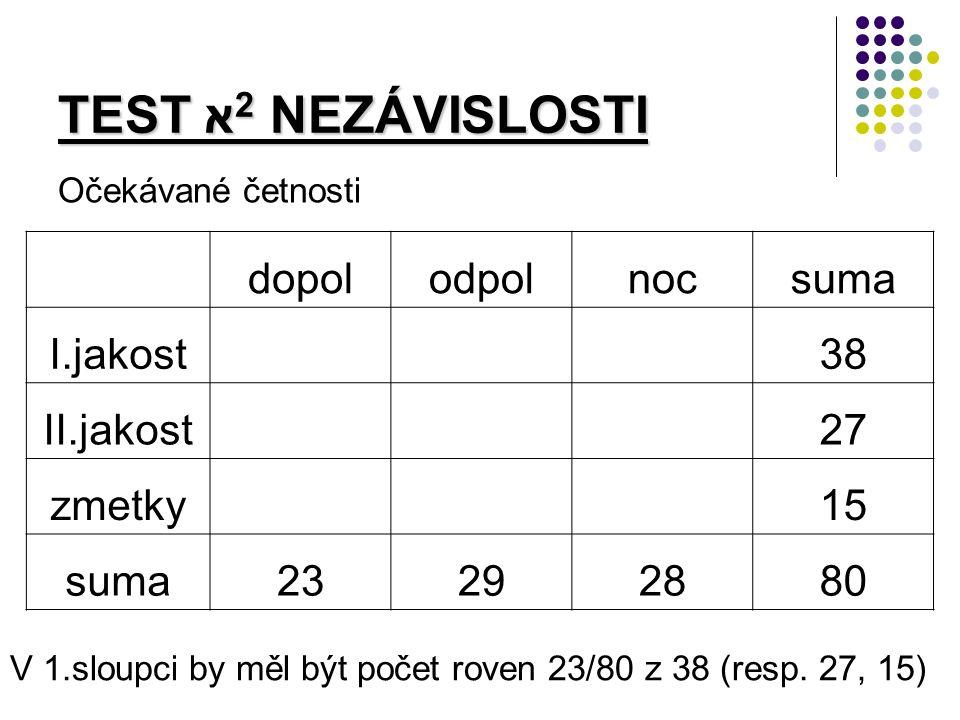 TEST א 2 NEZÁVISLOSTI Očekávané četnosti dopolodpolnocsuma I.jakost 38 II.jakost 27 zmetky 15 suma23292880 V 1.sloupci by měl být počet roven 23/80 z 38 (resp.