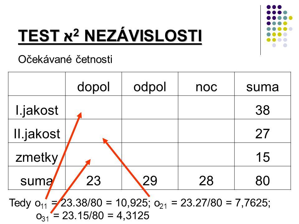 TEST א 2 NEZÁVISLOSTI Očekávané četnosti dopolodpolnocsuma I.jakost 38 II.jakost 27 zmetky 15 suma23292880 Tedy o 11 = 23.38/80 = 10,925; o 21 = 23.27/80 = 7,7625; o 31 = 23.15/80 = 4,3125