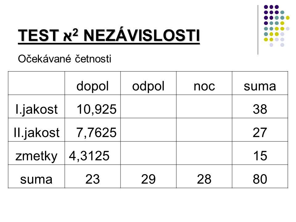 TEST א 2 NEZÁVISLOSTI Očekávané četnosti dopolodpolnocsuma I.jakost 10,925 38 II.jakost 7,7625 27 zmetky4,3125 15 suma23292880