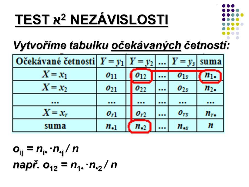 Vytvoříme tabulku očekávaných četností: TEST א 2 NEZÁVISLOSTI o ij = i j o ij = n i ·n j / n např.