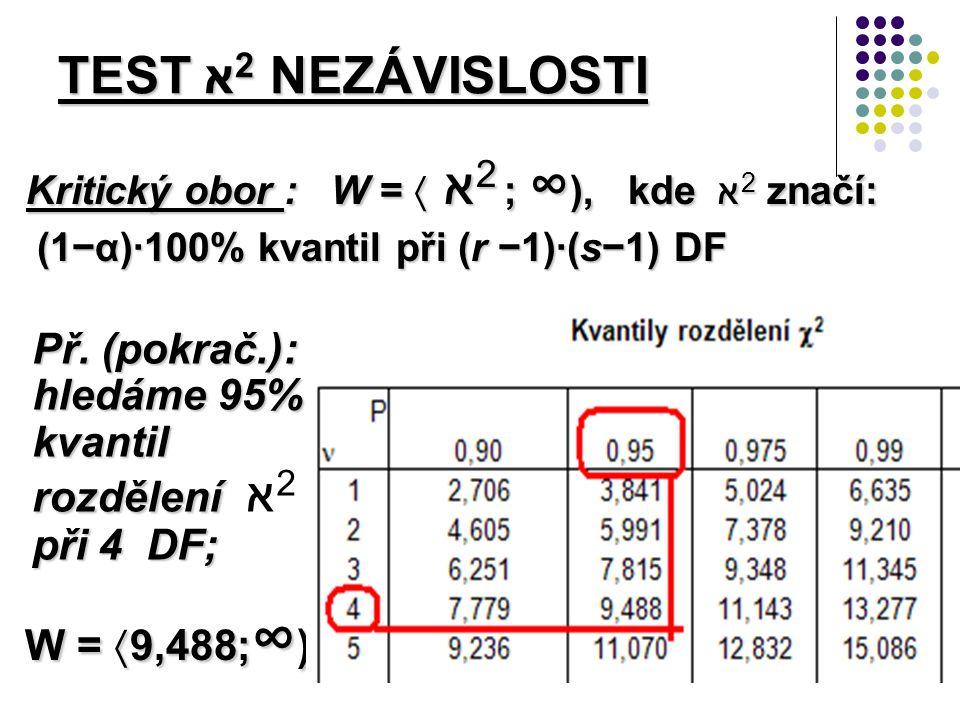 Kritický obor : W =  א 2 ; ∞ ), kde א 2 značí: (1−α)·100% kvantil při (r −1)·(s−1) DF (1−α)·100% kvantil při (r −1)·(s−1) DF TEST א 2 NEZÁVISLOSTI Př.