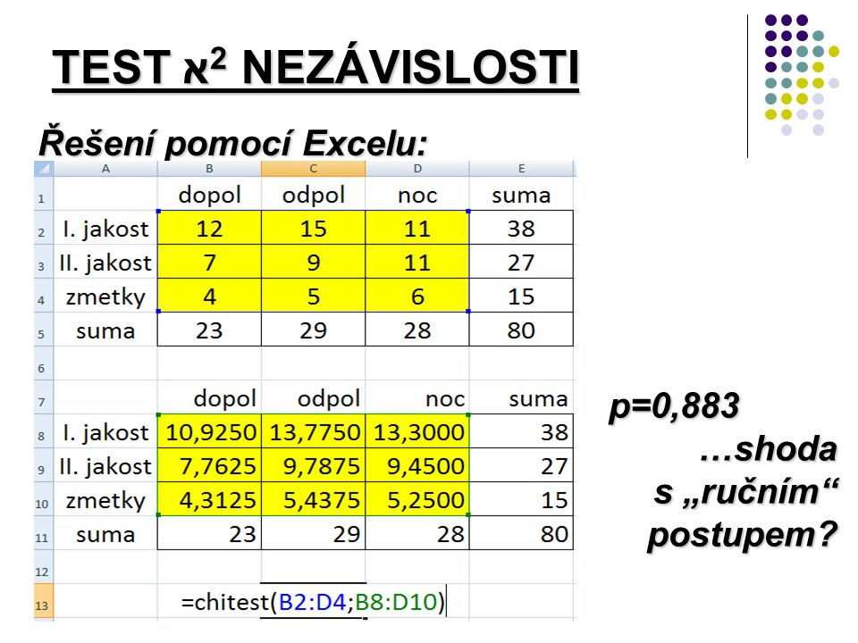 """Řešení pomocí Excelu: TEST א 2 NEZÁVISLOSTI p=0,883 p=0,883…shoda s """"ručním postupem"""