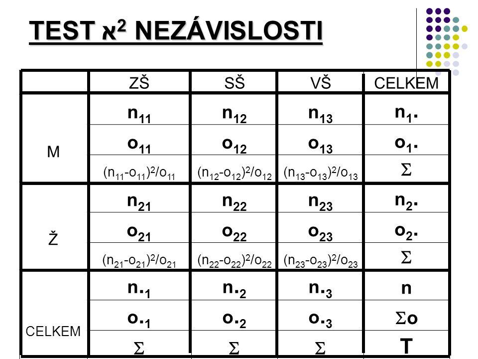 TEST א 2 NEZÁVISLOSTI ZŠSŠVŠCELKEM M n 11 n 12 n 13 n1.n1.