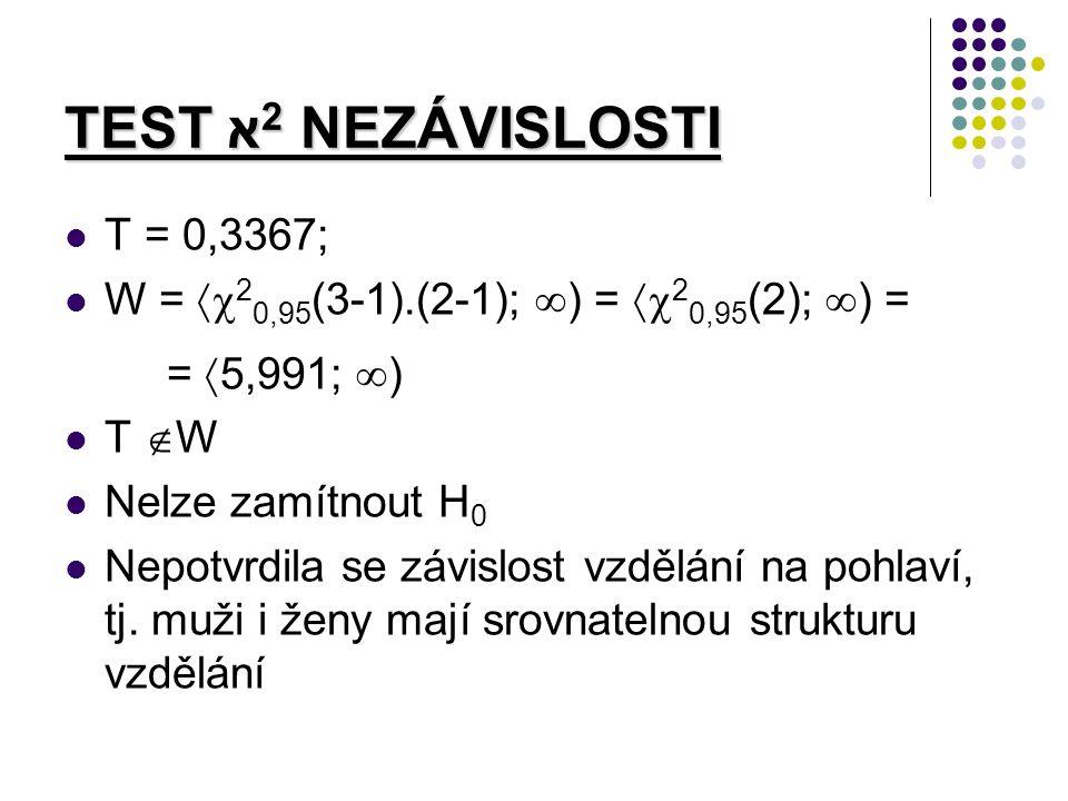 TEST א 2 NEZÁVISLOSTI T = 0,3367; W =  2 0,95 (3-1).(2-1);  ) =  2 0,95 (2);  ) = =  5,991;  ) T  W Nelze zamítnout H 0 Nepotvrdila se závislost vzdělání na pohlaví, tj.