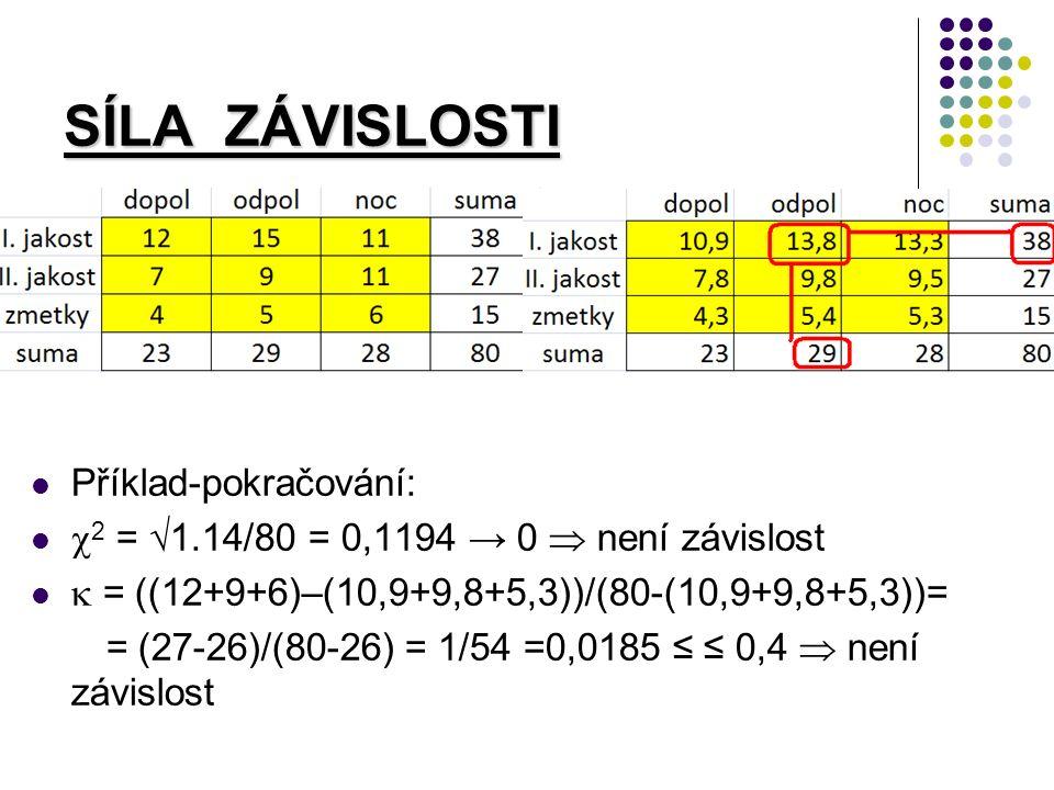 SÍLA ZÁVISLOSTI Příklad-pokračování:  2 =  1.14/80 = 0,1194 → 0  není závislost  = ((12+9+6)–(10,9+9,8+5,3))/(80-(10,9+9,8+5,3))= = (27-26)/(80-26) = 1/54 =0,0185 ≤ ≤ 0,4  není závislost