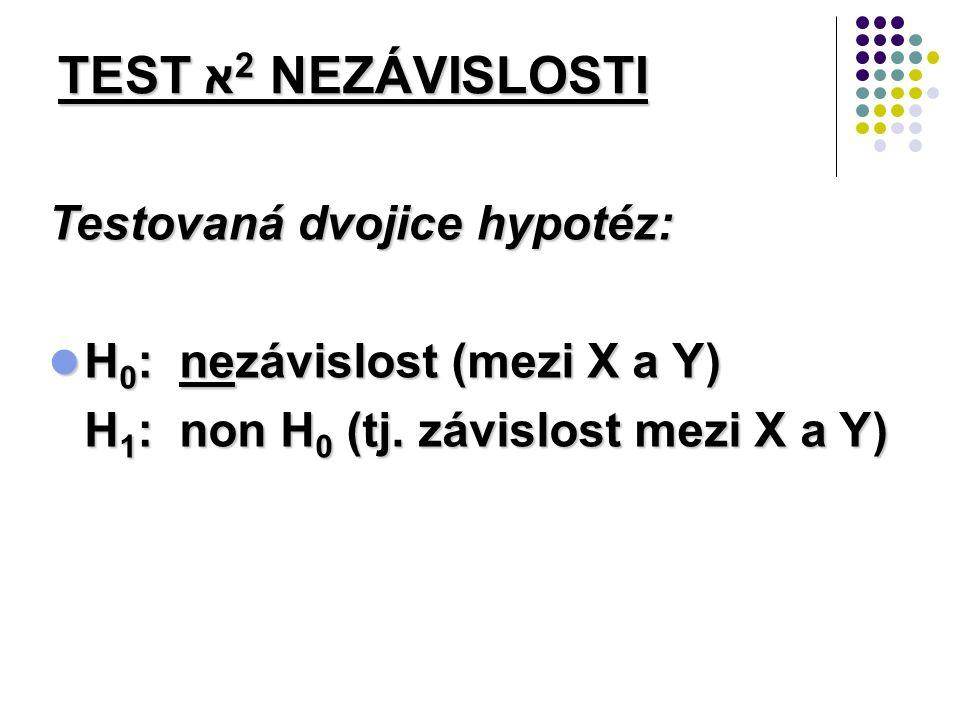 Testovaná dvojice hypotéz: H 0 : nezávislost (mezi X a Y) H 0 : nezávislost (mezi X a Y) H 1 : non H 0 (tj.
