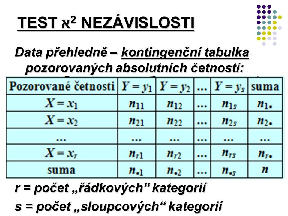 """Data přehledně – kontingenční tabulka pozorovaných absolutních četností: TEST א 2 NEZÁVISLOSTI r = počet """"řádkových kategorií s = počet """"sloupcových kategorií"""
