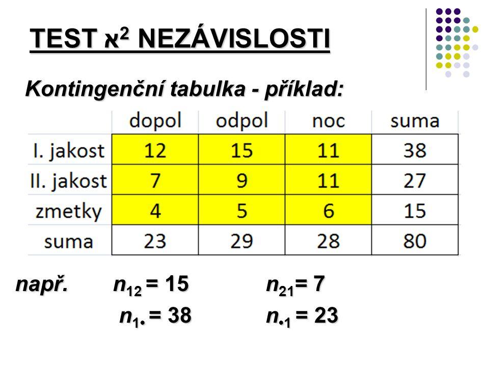 Kontingenční tabulka - příklad: TEST א 2 NEZÁVISLOSTI např.