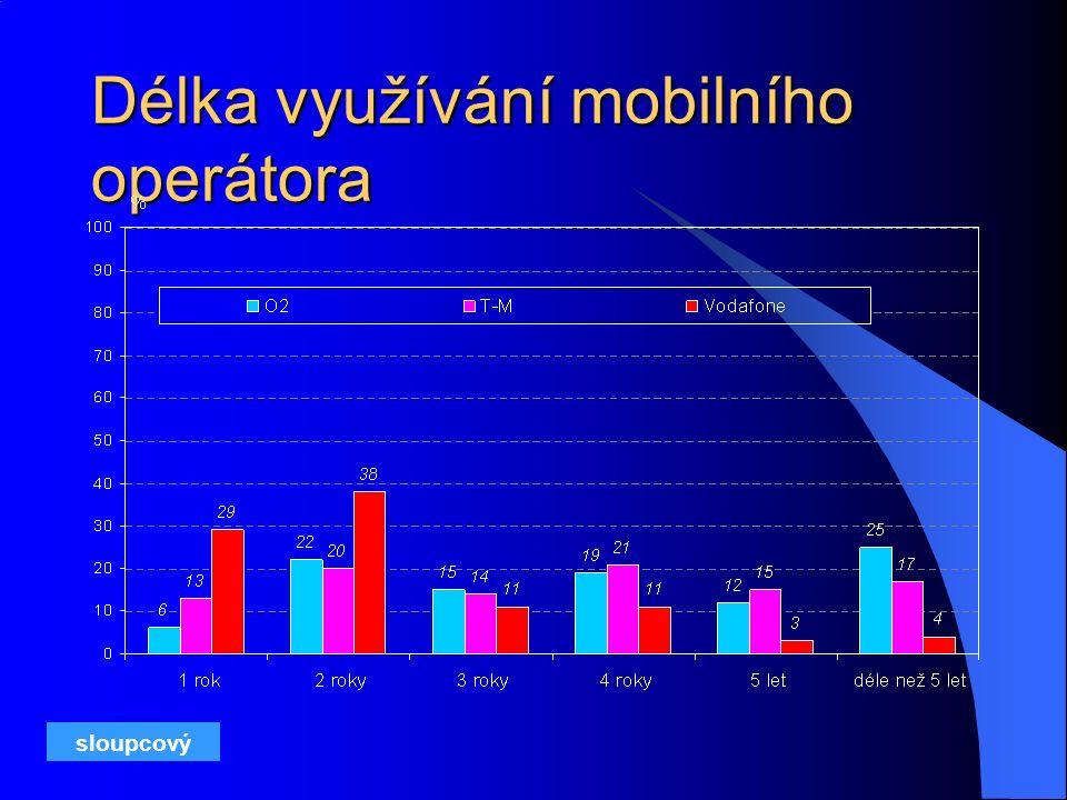 Délka využívání mobilního operátora sloupcový