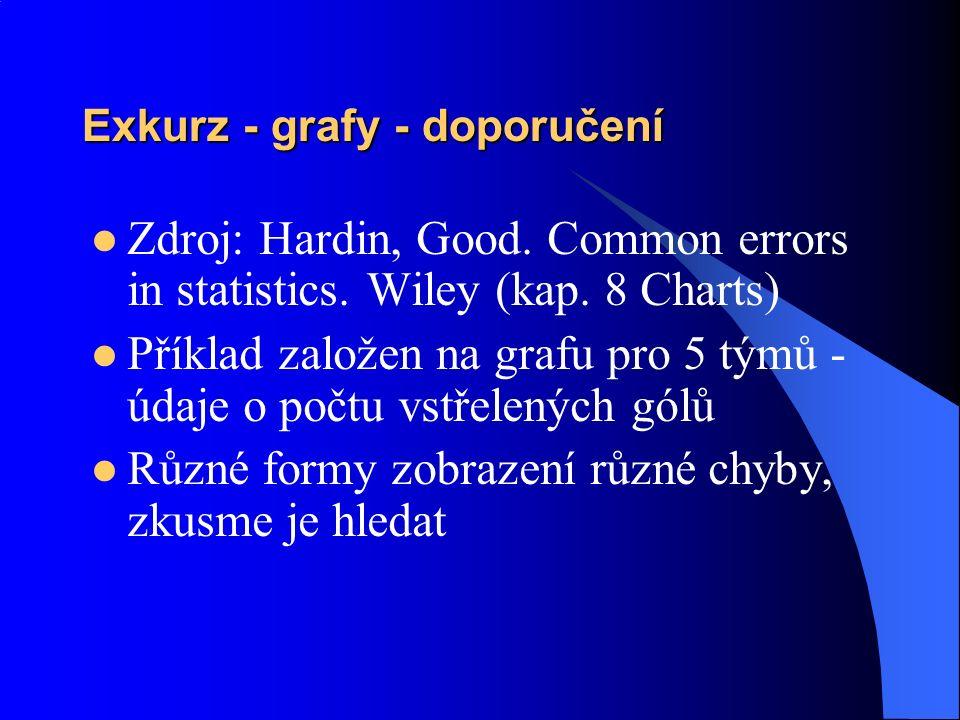 Exkurz - grafy - doporučení Zdroj: Hardin, Good. Common errors in statistics. Wiley (kap. 8 Charts) Příklad založen na grafu pro 5 týmů - údaje o počt