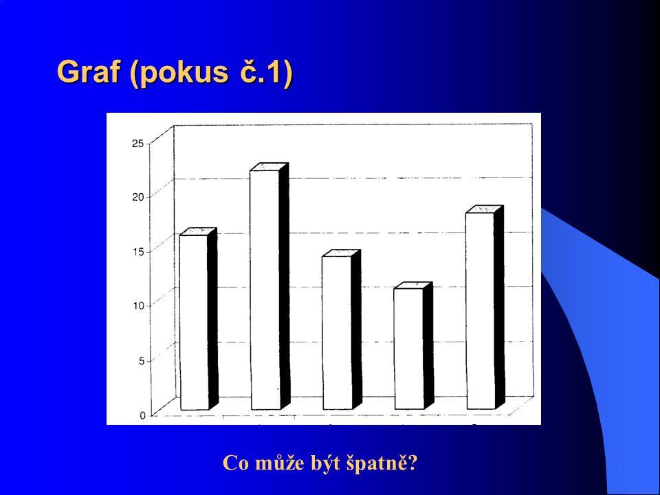 Graf (pokus č.1) Co může být špatně?