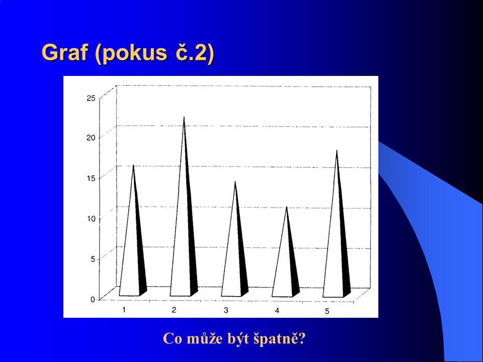 Graf (pokus č.2) Co může být špatně